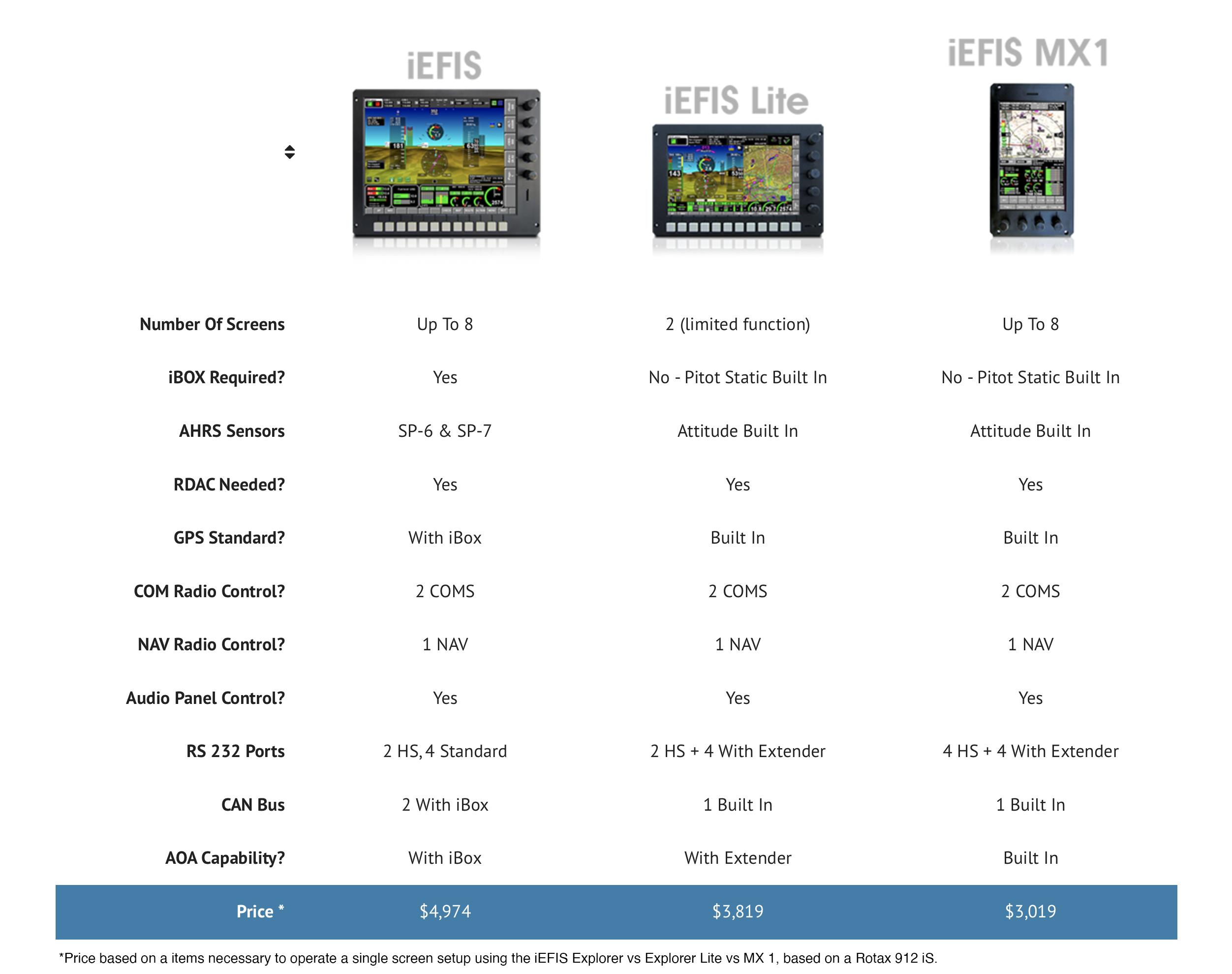 iEFIS Compare - MGL Avionics